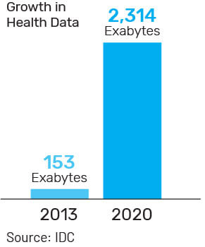 Changing Landscape of the Healthcare Data Industry
